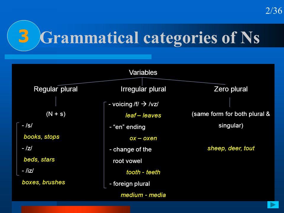 Grammatical categories of Ns 3 2/36 Variables Regular pluralIrregular pluralZero plural (N + s) - /s/ books, stops - /z/ beds, stars - /iz/ boxes, bru