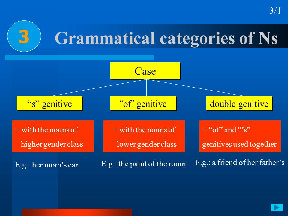 Grammatical categories of Ns 3 3/1 Case of genitive s genitive double genitive E.g.: her moms car E.g.: the paint of the room = of and s genitives use