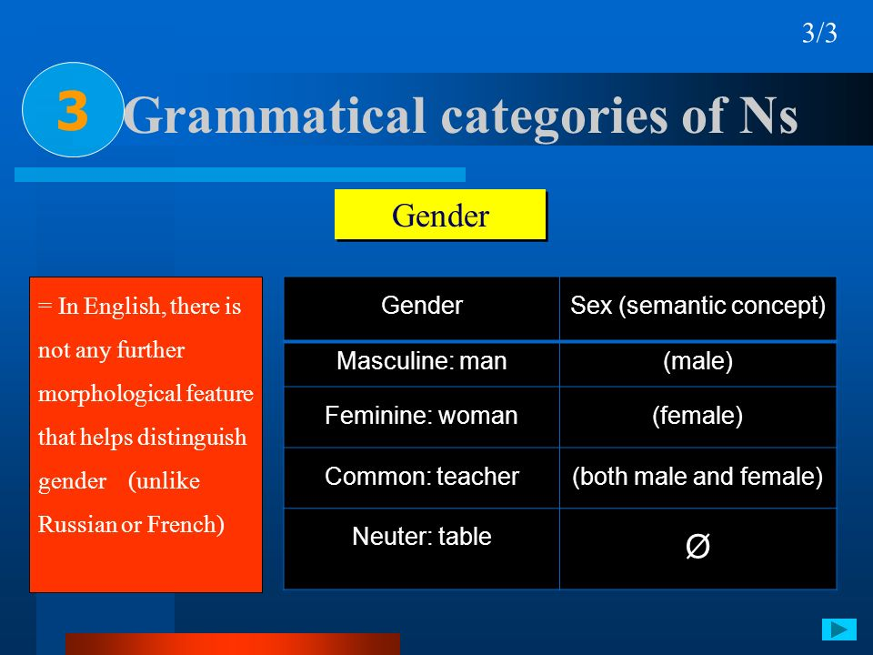 Grammatical categories of Ns 3 3/3 Gender = In English, there is not any further morphological feature that helps distinguish gender (unlike Russian o