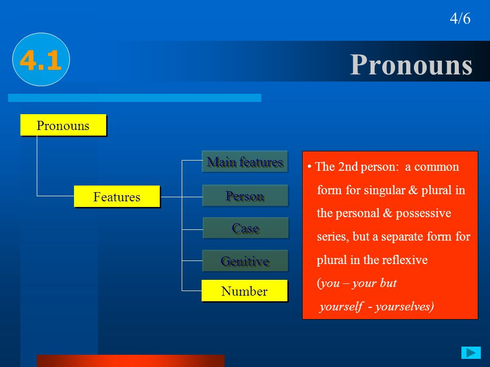 Pronouns 4.1 4/6 Pronouns Features Person Case Genitive Number Main features The 2nd person: a common form for singular & plural in the personal & pos