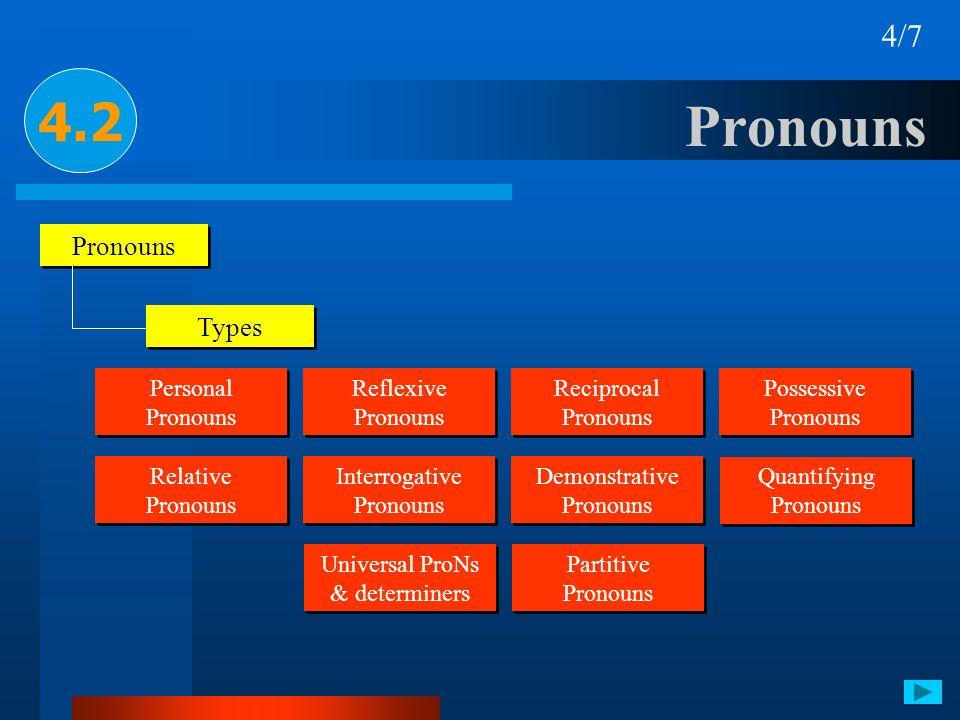 Pronouns 4.2 4/7 Pronouns Types Personal Pronouns Reflexive Pronouns Reflexive Pronouns Reciprocal Pronouns Reciprocal Pronouns Possessive Pronouns Po