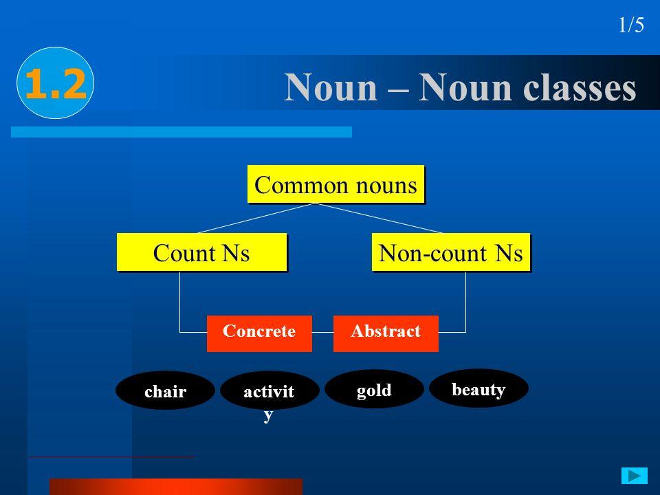 Noun – Noun classes 1.2 1/5 Common nouns Count Ns Non-count Ns ConcreteAbstract chair gold activit y beauty