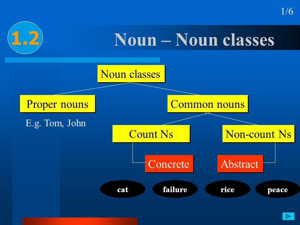 Noun – Noun classes Noun classes Proper nouns Common nouns Count Ns Non-count Ns E.g. Tom, John Concrete Abstract 1.2 catfailurericepeace 1/6