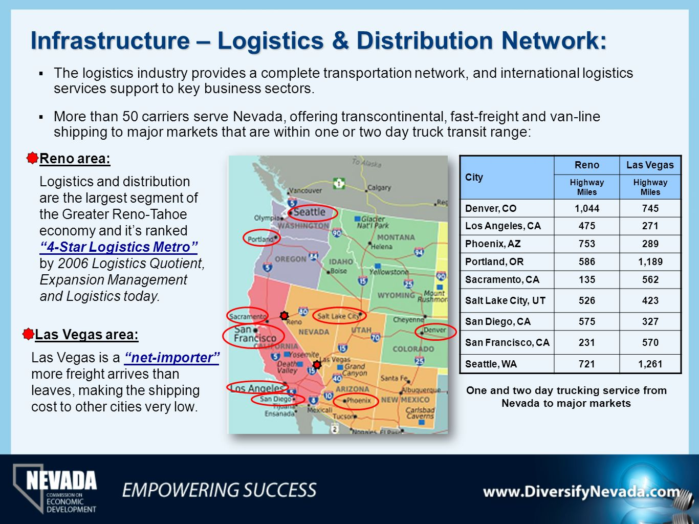 Infrastructure – Logistics & Distribution Network: The logistics industry provides a complete transportation network, and international logistics serv