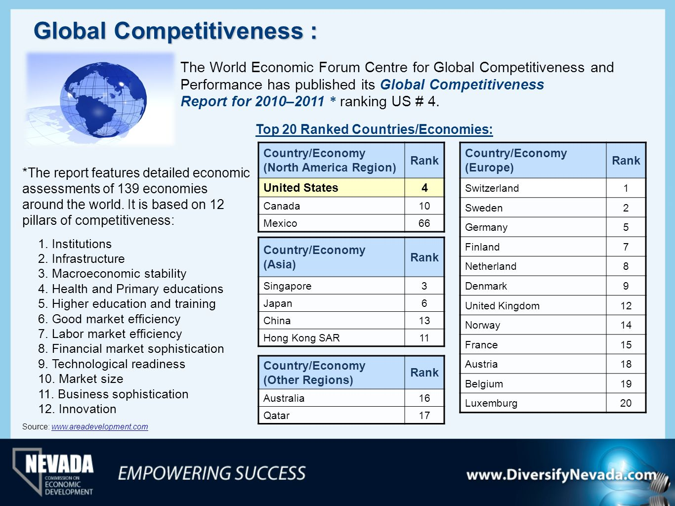 Global Competitiveness : The World Economic Forum Centre for Global Competitiveness and Performance has published its Global Competitiveness Report fo