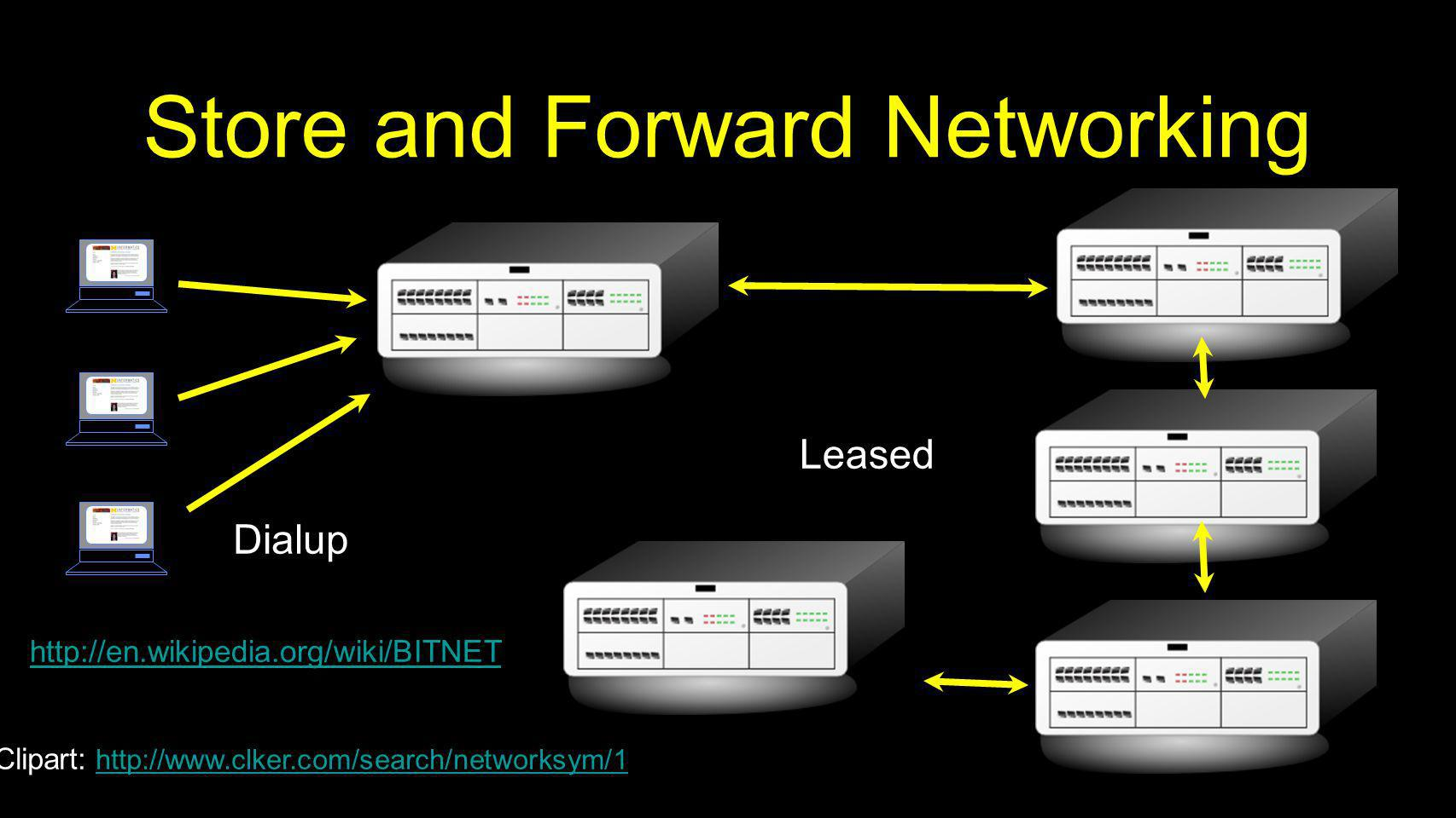 Store and Forward Networking Dialup Leased http://en.wikipedia.org/wiki/BITNET Clipart: http://www.clker.com/search/networksym/1 http://www.clker.com/