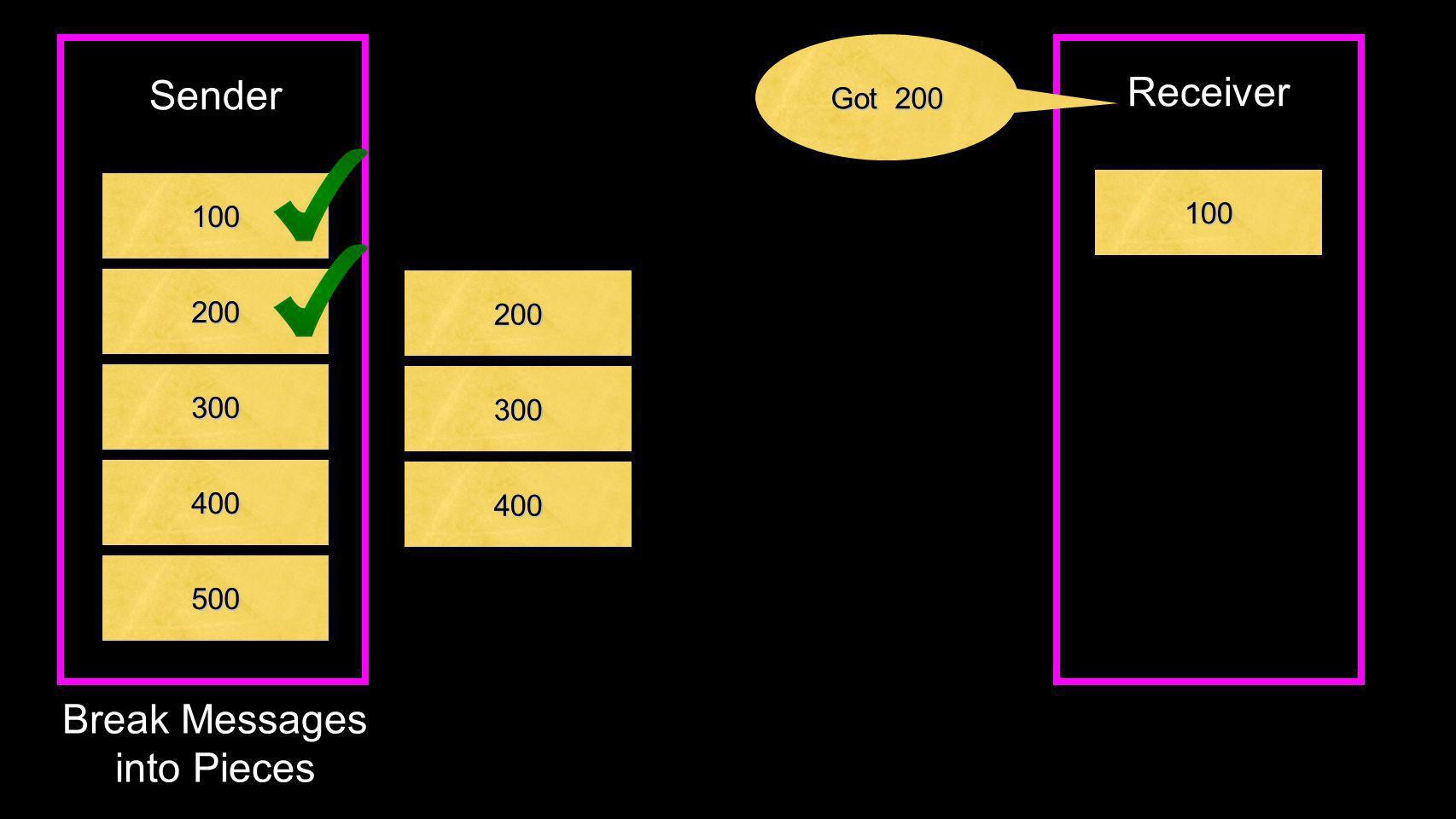 100 200 300 400 500 Break Messages into Pieces Sender 100 Receiver 200 300 Got 200 400