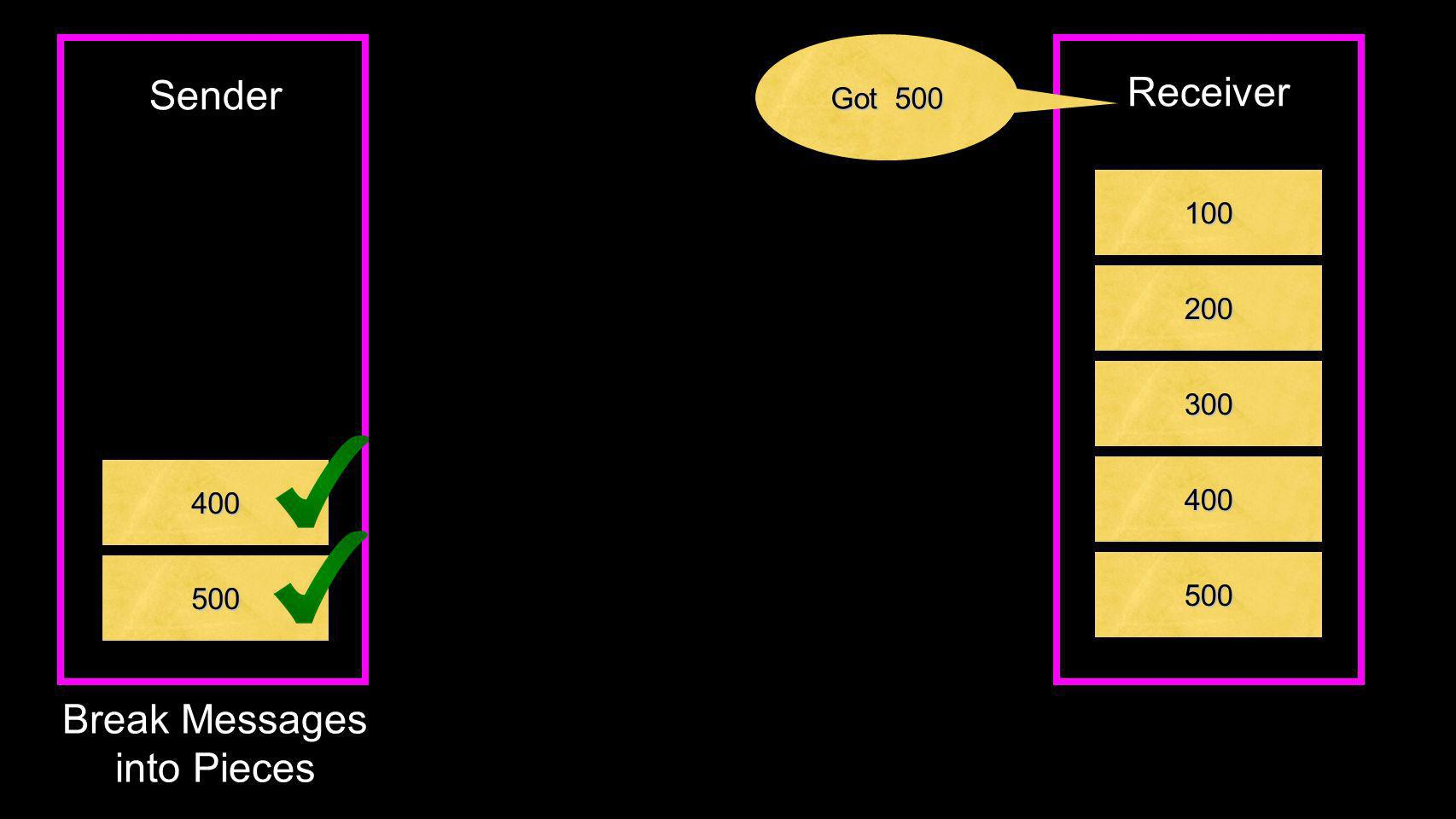 400 500 Break Messages into Pieces Sender 100 200 300 400 Receiver Got 500 500