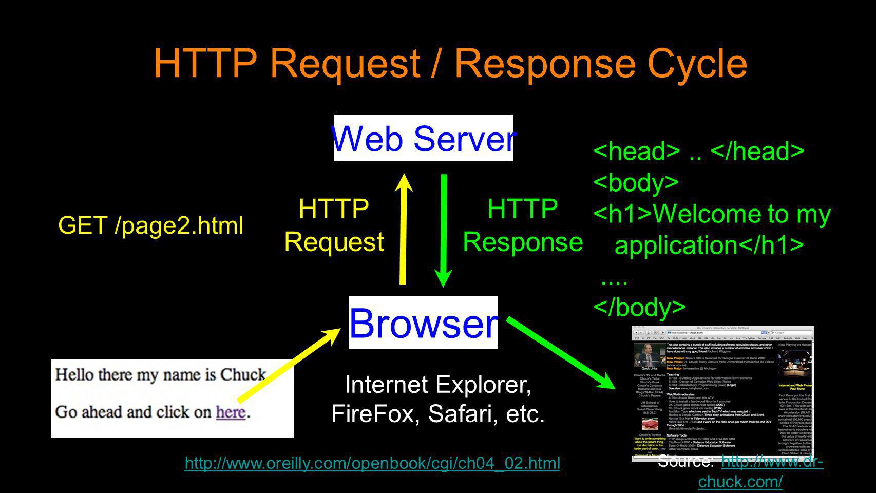 HTTP Request / Response Cycle Browser Web Server HTTP Request HTTP Response Internet Explorer, FireFox, Safari, etc. GET /page2.html.. Welcome to my a