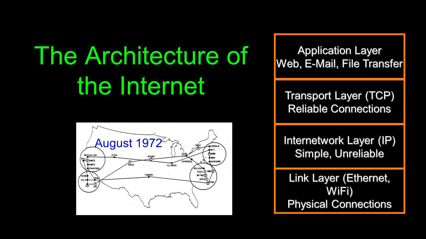 The Architecture of the Internet Application Layer Web, E-Mail, File Transfer Transport Layer (TCP) Reliable Connections Internetwork Layer (IP) Simpl