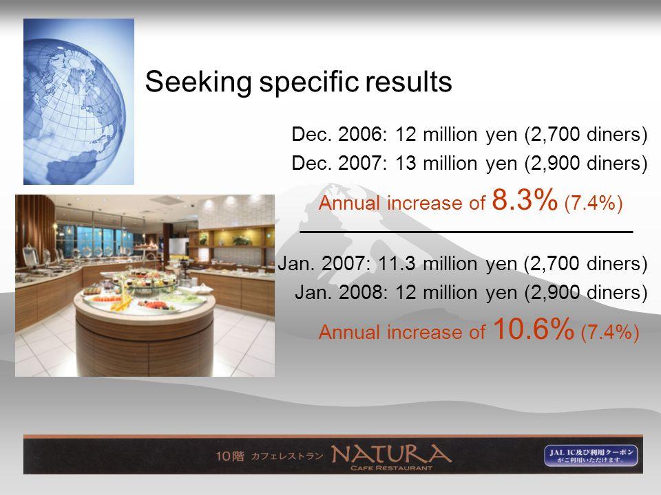 Seeking specific results Dec. 2006: 12 million yen (2,700 diners) Dec.
