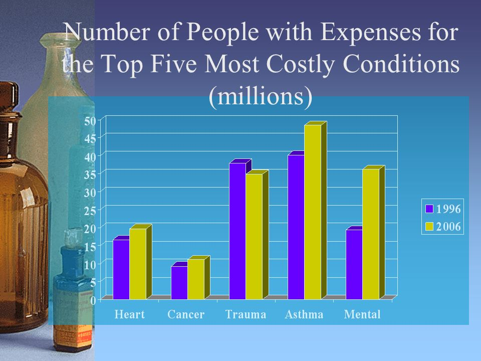 Number of People with Expenses for the Top Five Most Costly Conditions (millions)