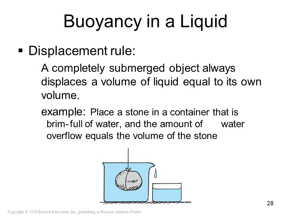 Copyright © 2008 Pearson Education, Inc., publishing as Pearson Addison-Wesley Buoyancy in a Liquid Displacement rule: A completely submerged object a