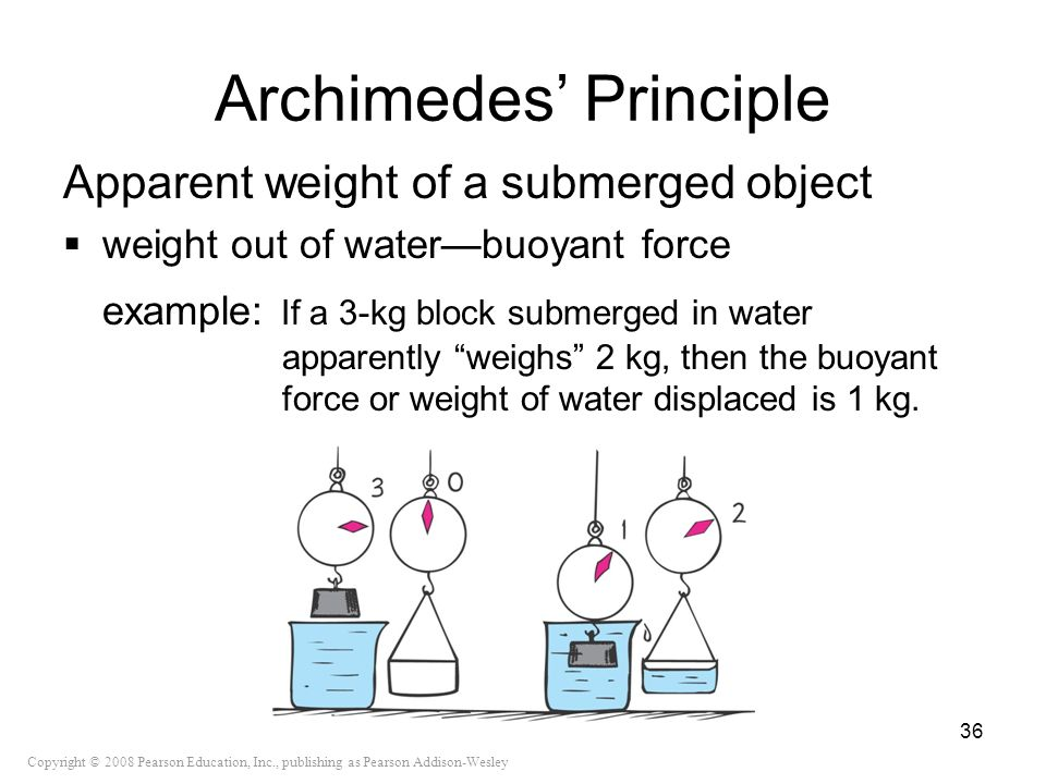 Copyright © 2008 Pearson Education, Inc., publishing as Pearson Addison-Wesley Archimedes Principle Apparent weight of a submerged object weight out o