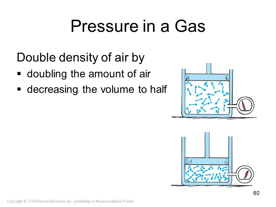 Copyright © 2008 Pearson Education, Inc., publishing as Pearson Addison-Wesley Pressure in a Gas Double density of air by doubling the amount of air d