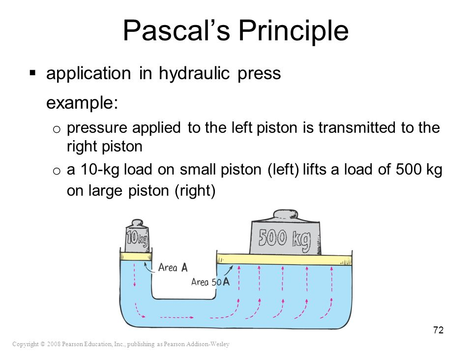 Copyright © 2008 Pearson Education, Inc., publishing as Pearson Addison-Wesley Pascals Principle application in hydraulic press example: o pressure ap