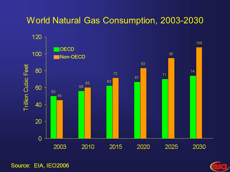 World Natural Gas Consumption, Non-OECD OECD Source: EIA, IEO2006