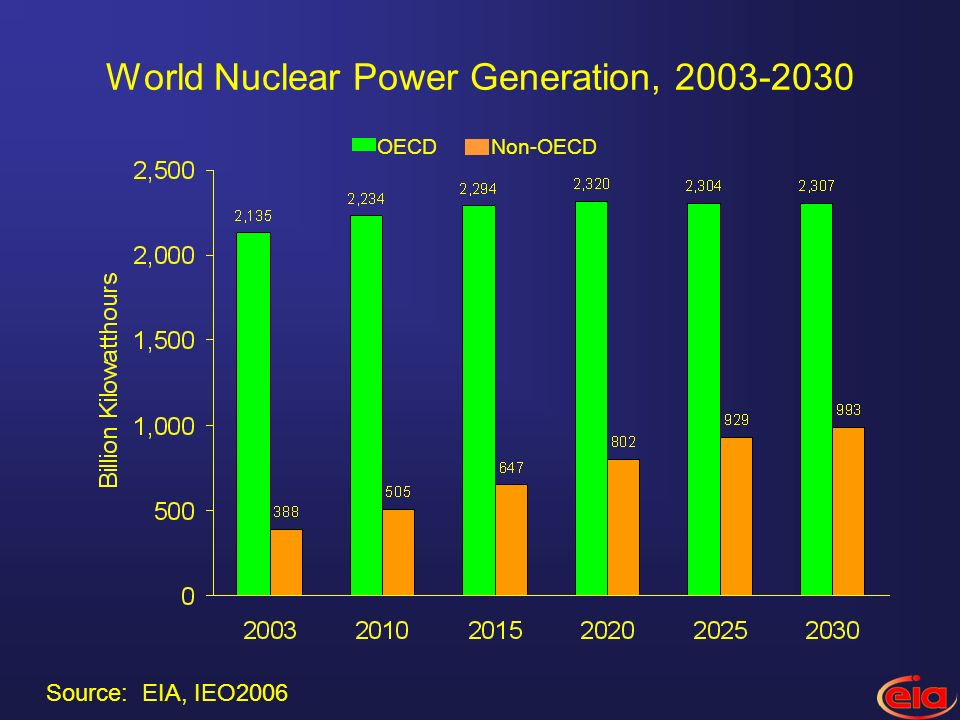 World Nuclear Power Generation, Non-OECDOECD Source: EIA, IEO2006
