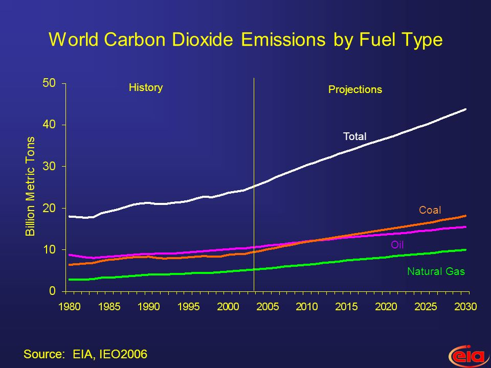 World Carbon Dioxide Emissions by Fuel Type Oil Natural Gas Total History Projections Coal Source: EIA, IEO2006
