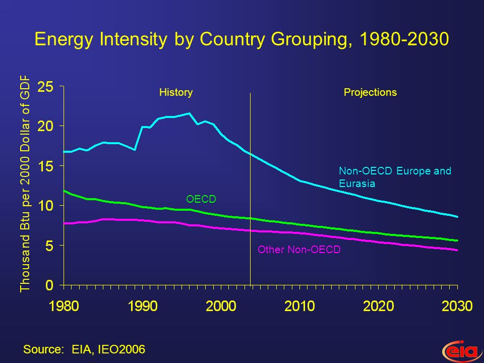 Energy Intensity by Country Grouping, 1980-2030 OECD HistoryProjections Non-OECD Europe and Eurasia Other Non-OECD Source: EIA, IEO2006