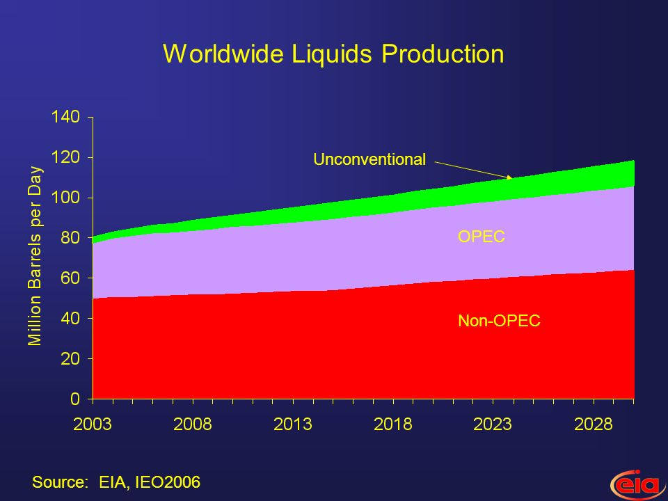 Worldwide Liquids Production Non-OPEC OPEC Unconventional Source: EIA, IEO2006