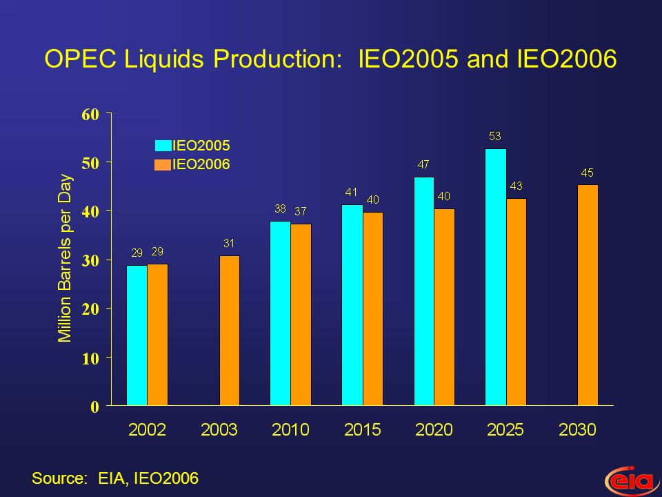 OPEC Liquids Production: IEO2005 and IEO2006 IEO2006 IEO2005 Source: EIA, IEO2006