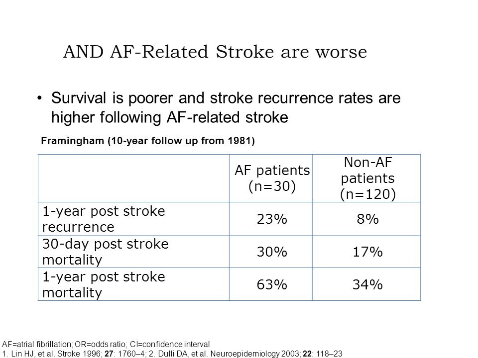 Survival is poorer and stroke recurrence rates are higher following AF-related stroke AF=atrial fibrillation; OR=odds ratio; CI=confidence interval 1.