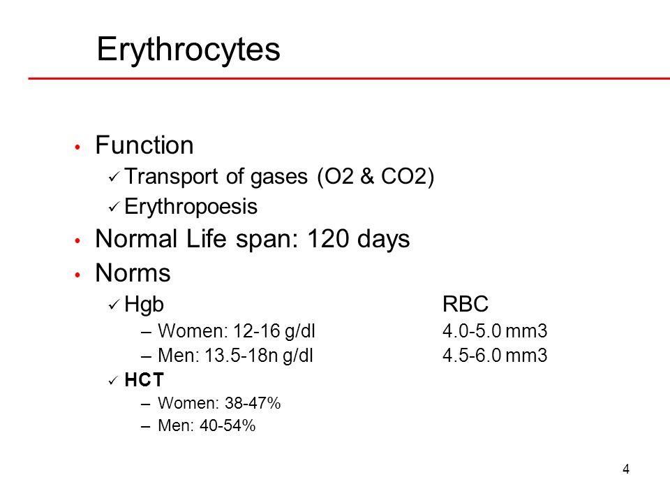 4 Erythrocytes Function Transport of gases (O2 & CO2) Erythropoesis Normal Life span: 120 days Norms HgbRBC –Women: 12-16 g/dl4.0-5.0 mm3 –Men: 13.5-1