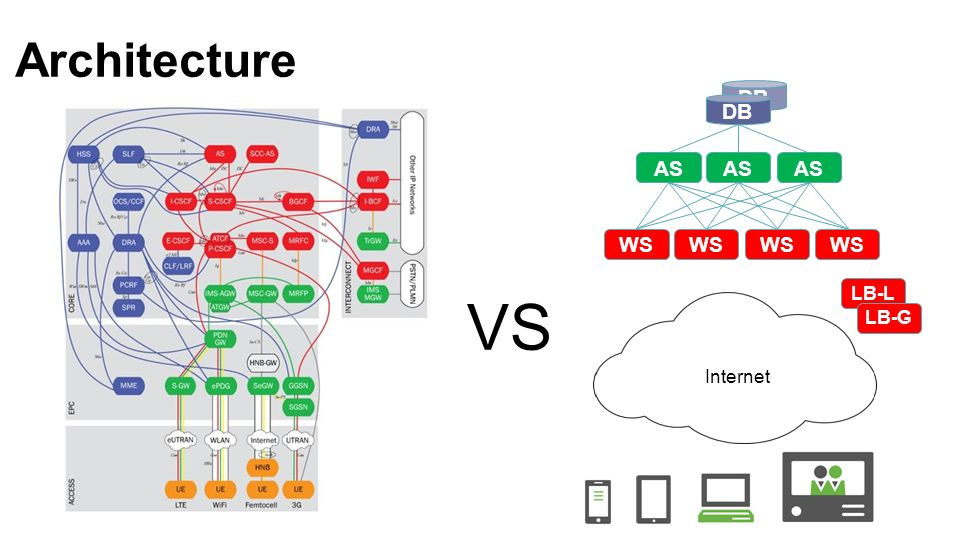 Architecture DB AS LB-L LB-G WS Internet VS