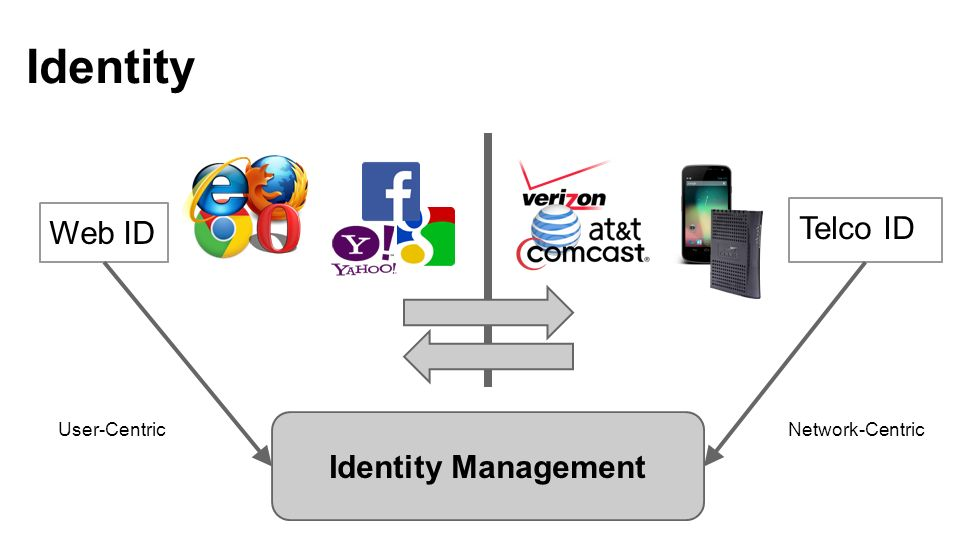 Identity Telco ID Web ID Identity Management User-CentricNetwork-Centric
