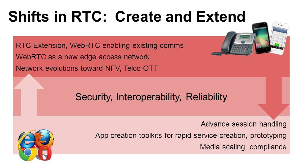 Shifts in RTC: Create and Extend RTC Extension, WebRTC enabling existing comms WebRTC as a new edge access network Network evolutions toward NFV, Telc