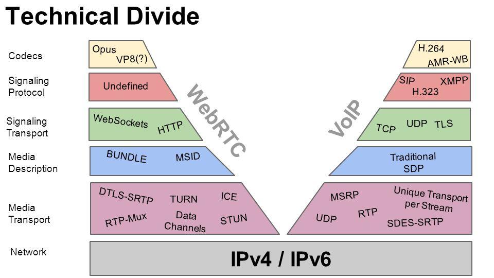 Technical Divide IPv4 / IPv6 Network Media Transport Media Description Signaling Transport Signaling Protocol DTLS-SRTP STUN ICE TURN RTP-Mux RTP BUNDLE Data Channels MSID UDP SDES-SRTP MSRP Unique Transport per Stream Traditional SDP TCP TLS UDP WebSockets HTTP Undefined SIP XMPP H.323 Codecs Opus VP8(?) H.264 AMR-WB WebRTC VoIP