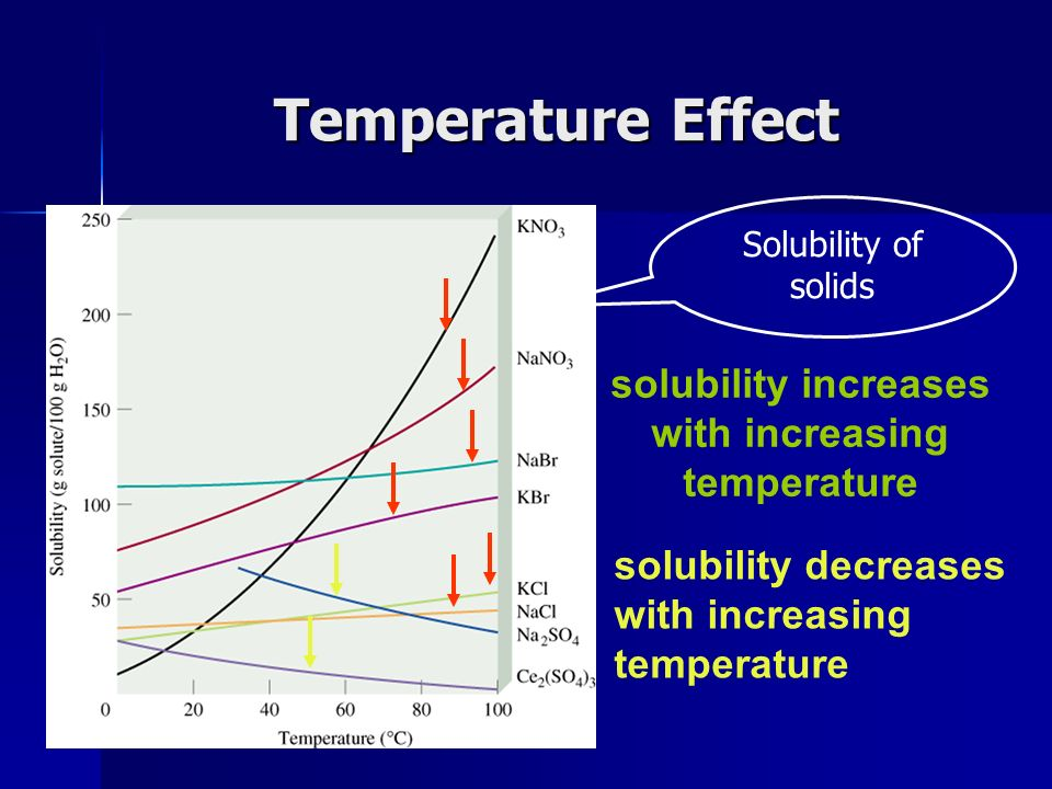Temperature Effect solubility increases with increasing temperature solubility decreases with increasing temperature Solubility of solids