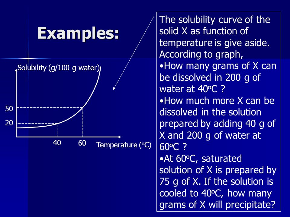 Examples: Temperature ( o C) Solubility (g/100 g water) 40 60 20 50 The solubility curve of the solid X as function of temperature is give aside. Acco