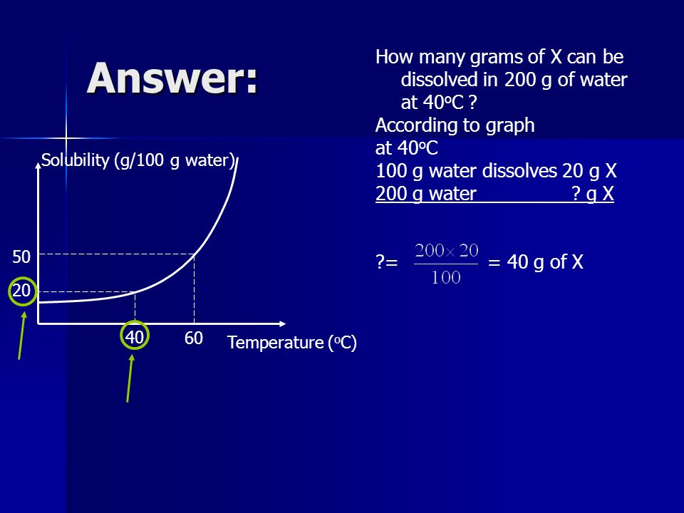 Answer: How many grams of X can be dissolved in 200 g of water at 40 o C ? According to graph at 40 o C 100 g water dissolves 20 g X 200 g water ? g X