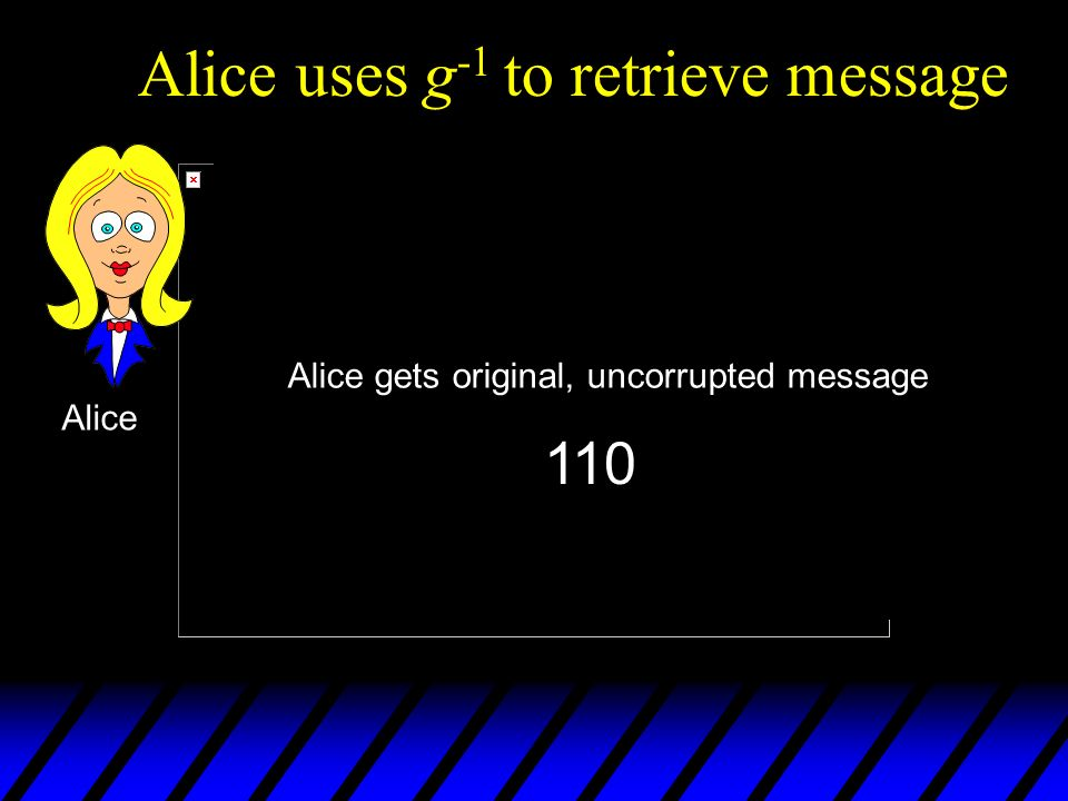 Alice uses g -1 to retrieve message 9 bits C M 3 bits Alice g-1g-1 c Alice gets original, uncorrupted message 110
