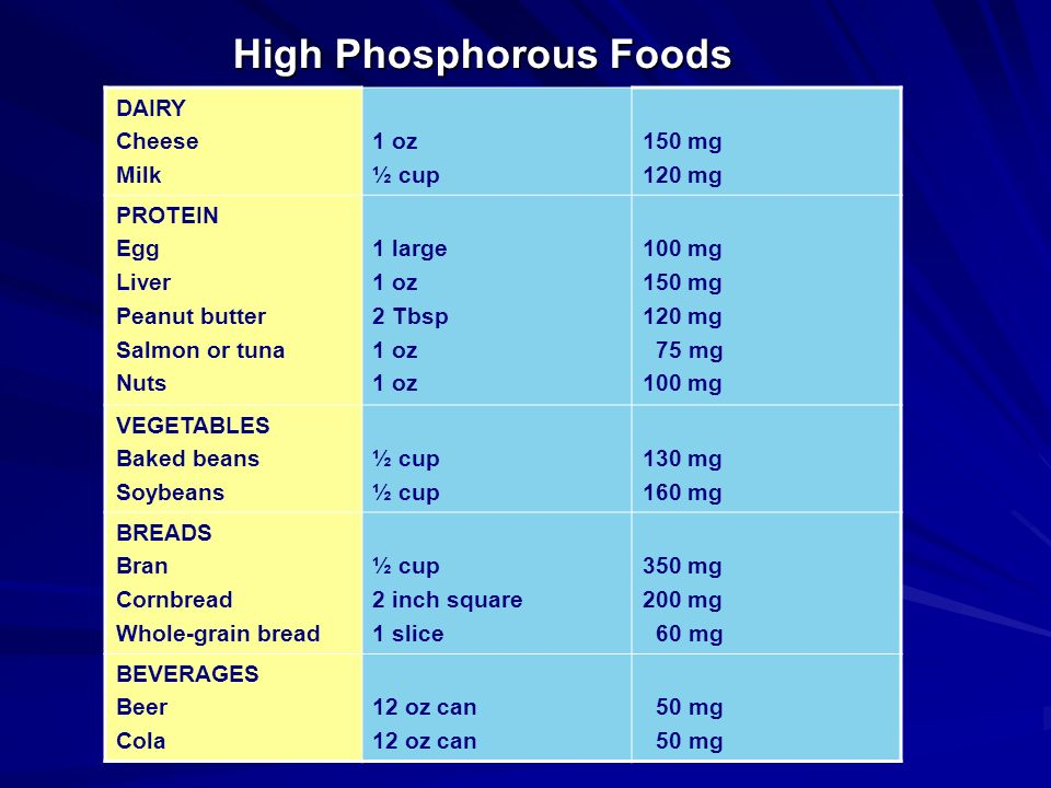 High Phosphorous Foods DAIRY Cheese Milk 1 oz ½ cup 150 mg 120 mg PROTEIN Egg Liver Peanut butter Salmon or tuna Nuts 1 large 1 oz 2 Tbsp 1 oz 100 mg