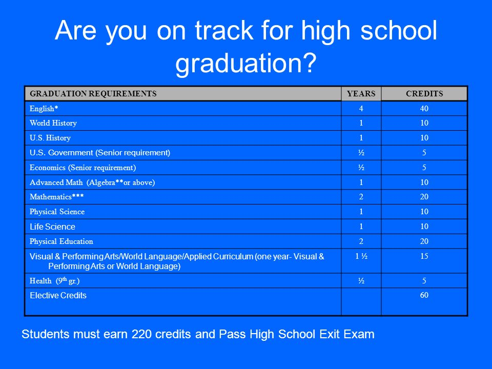 Are you on track for high school graduation? GRADUATION REQUIREMENTSYEARSCREDITS English*440 World History110 U.S. History110 U.S. Government (Senior