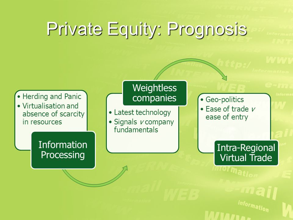 Private Equity: Prognosis Herding and Panic Virtualisation and absence of scarcity in resources Information Processing Latest technology Signals v company fundamentals Weightless companies Geo-politics Ease of trade v ease of entry Intra-Regional Virtual Trade