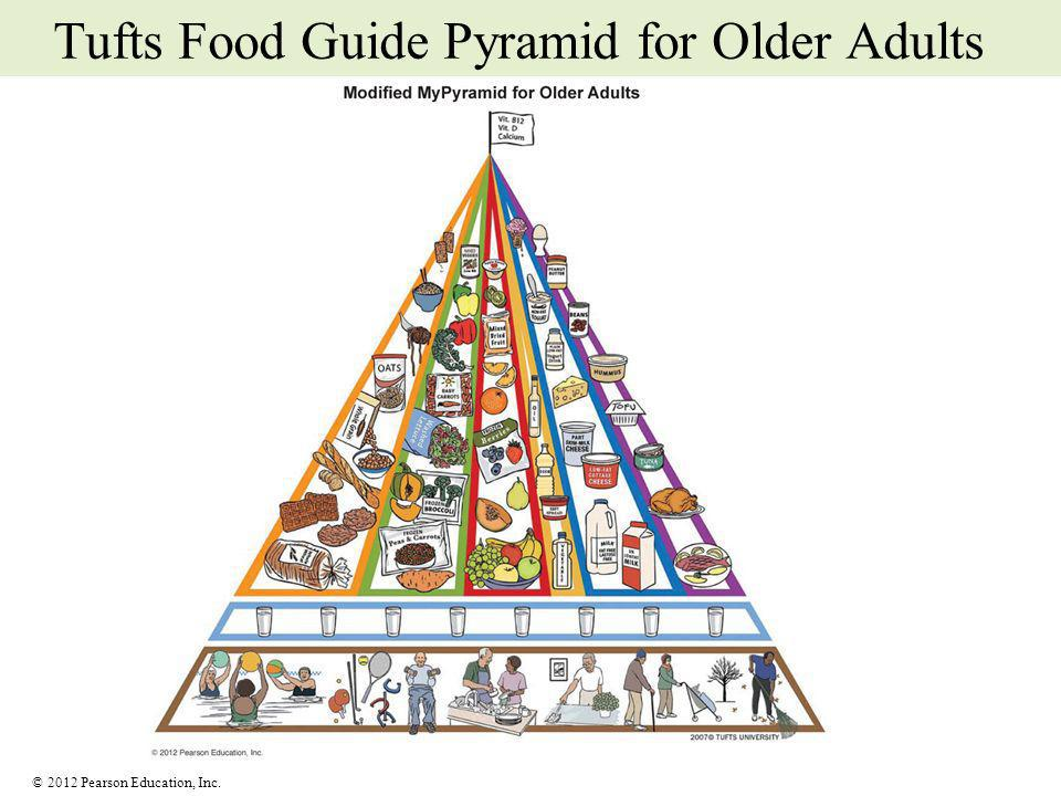 © 2012 Pearson Education, Inc. Tufts Food Guide Pyramid for Older Adults
