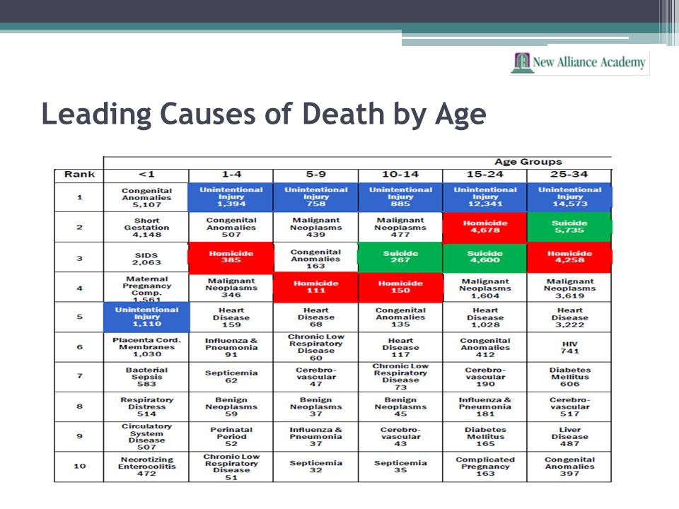 Leading Causes of Death by Age