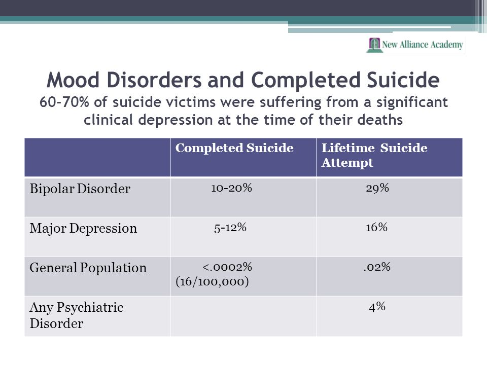 Mood Disorders and Completed Suicide 60-70% of suicide victims were suffering from a significant clinical depression at the time of their deaths Compl