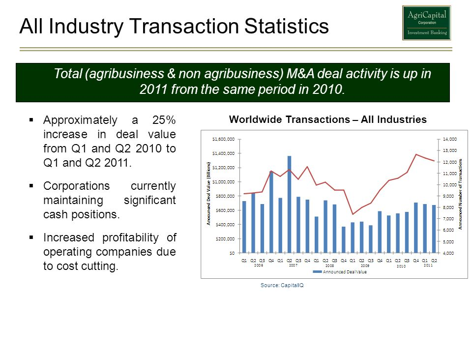 All Industry Transaction Statistics Worldwide Transactions – All Industries Total (agribusiness & non agribusiness) M&A deal activity is up in 2011 fr