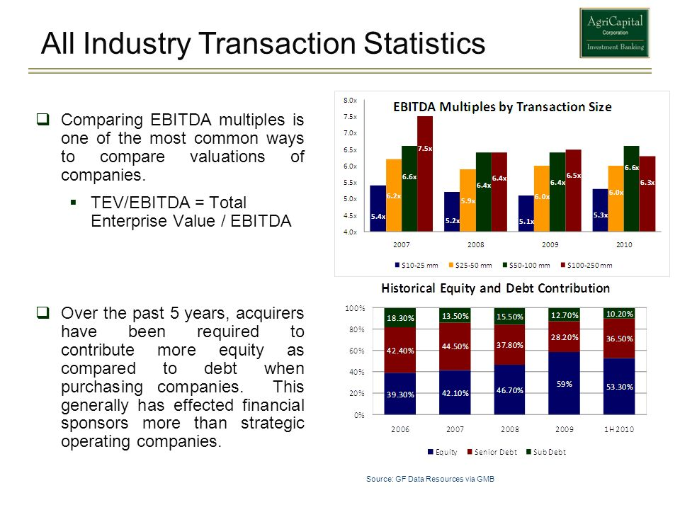 Comparing EBITDA multiples is one of the most common ways to compare valuations of companies. TEV/EBITDA = Total Enterprise Value / EBITDA Over the pa
