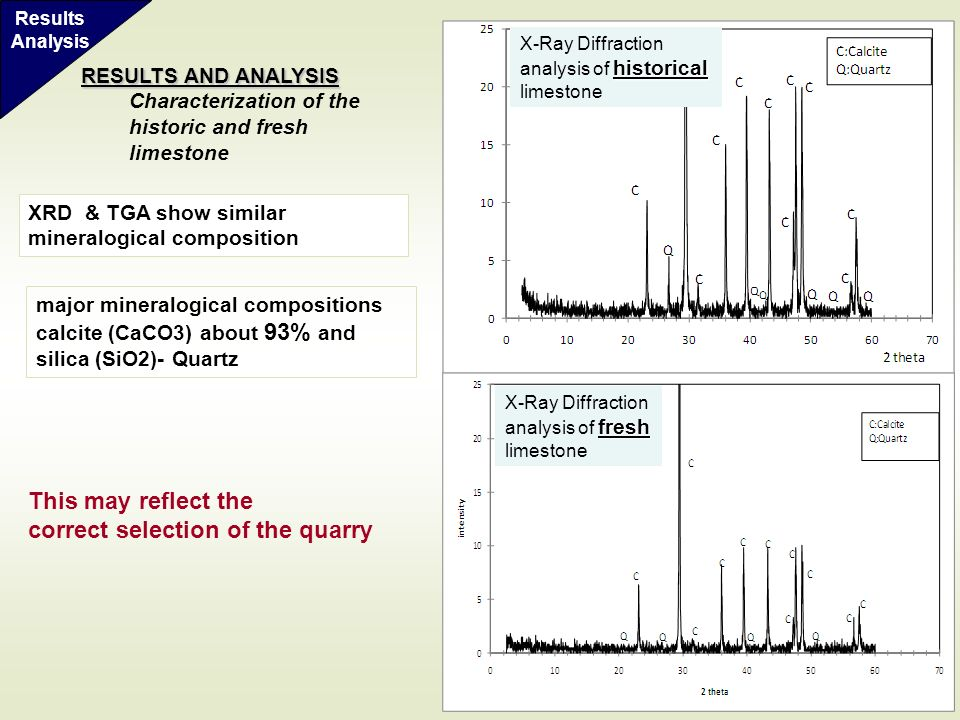 10 fresh X-Ray Diffraction analysis of fresh limestone historical X-Ray Diffraction analysis of historical limestone major mineralogical compositions