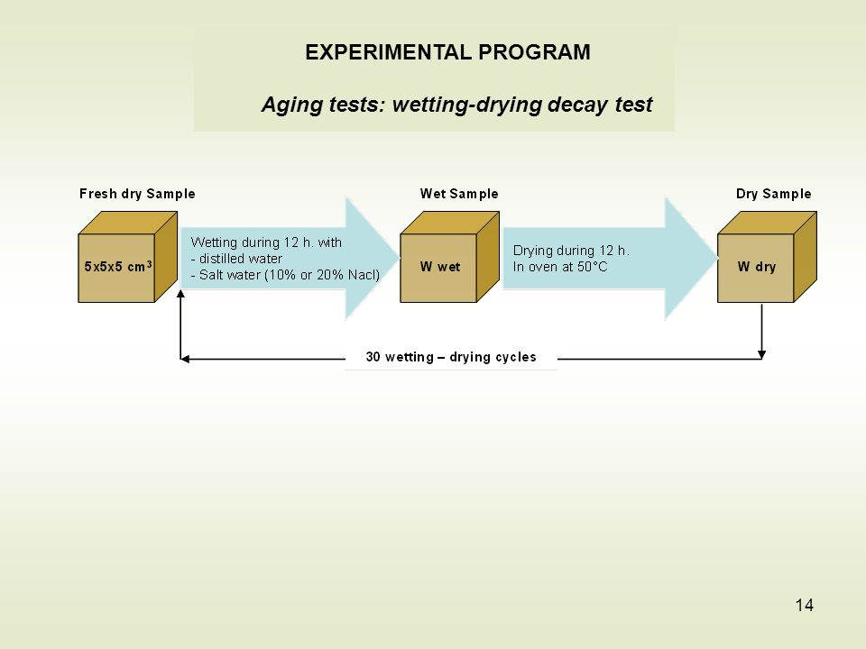 14 EXPERIMENTAL PROGRAM Aging tests: wetting-drying decay test