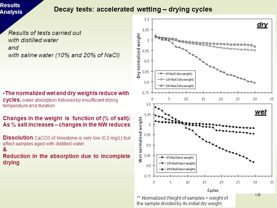 15 Results of tests carried out with distilled water and with saline water (10% and 20% of NaCl) Decay tests: accelerated wetting – drying cycles The