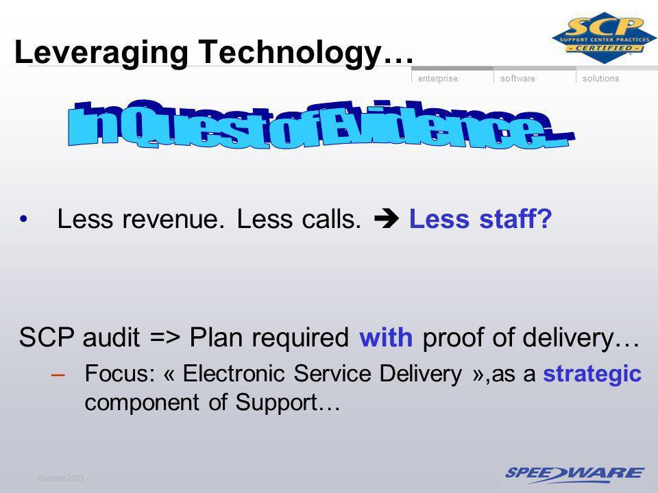 enterprisesoftwaresolutions October 2003 Leveraging Technology… Less revenue.