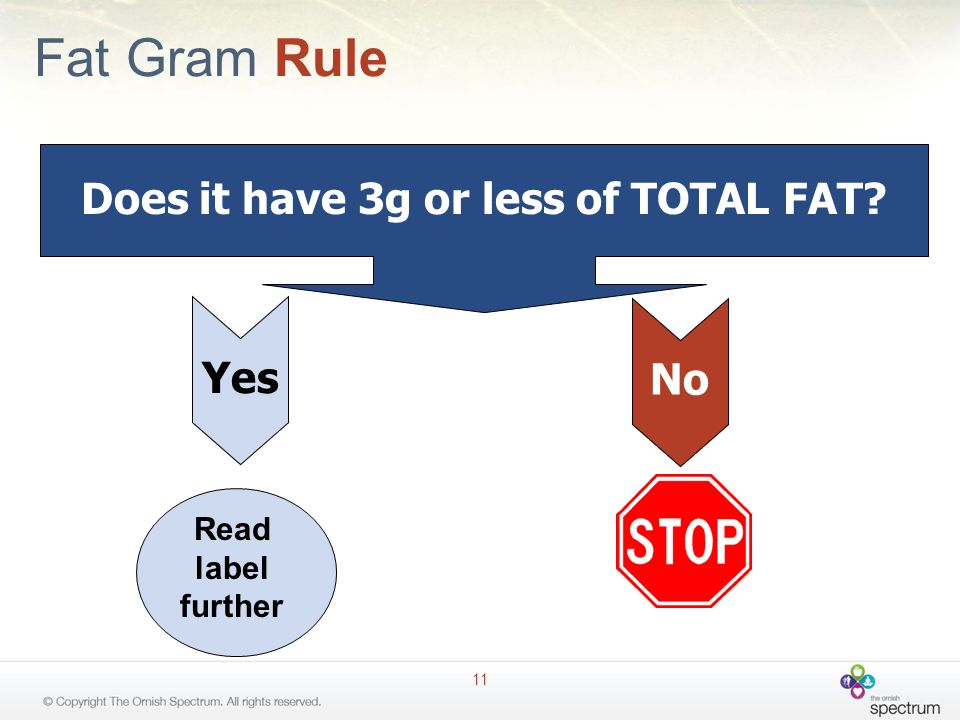 Fat Gram Rule 11 Does it have 3g or less of TOTAL FAT? NoYes Read label further