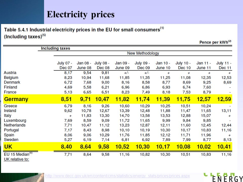 Electricity prices http://www.decc.gov.uk/en/content/cms/statistics/energy_stats/prices/prices.aspx